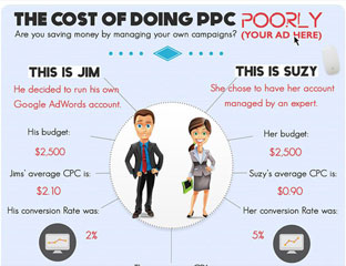 The Cost of Doing PPC Poorly